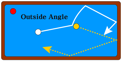 3 cushion outside angle shot